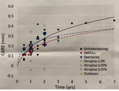 Modelling of Cumulative Treatment Efficacy in Myopia Progression Interventions: treatment trend lines.