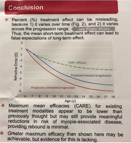 Modelling of Cumulative Treatment Efficacy in Myopia Progression Interventions Conclusions