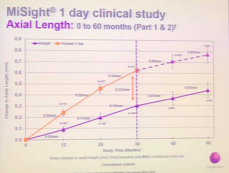 MiSight 5 year data