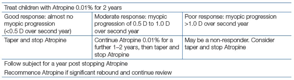 When to use Atropine