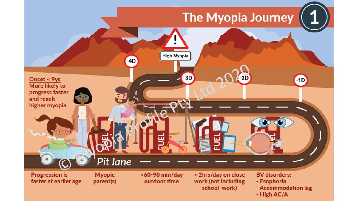 Myopia risks infographic