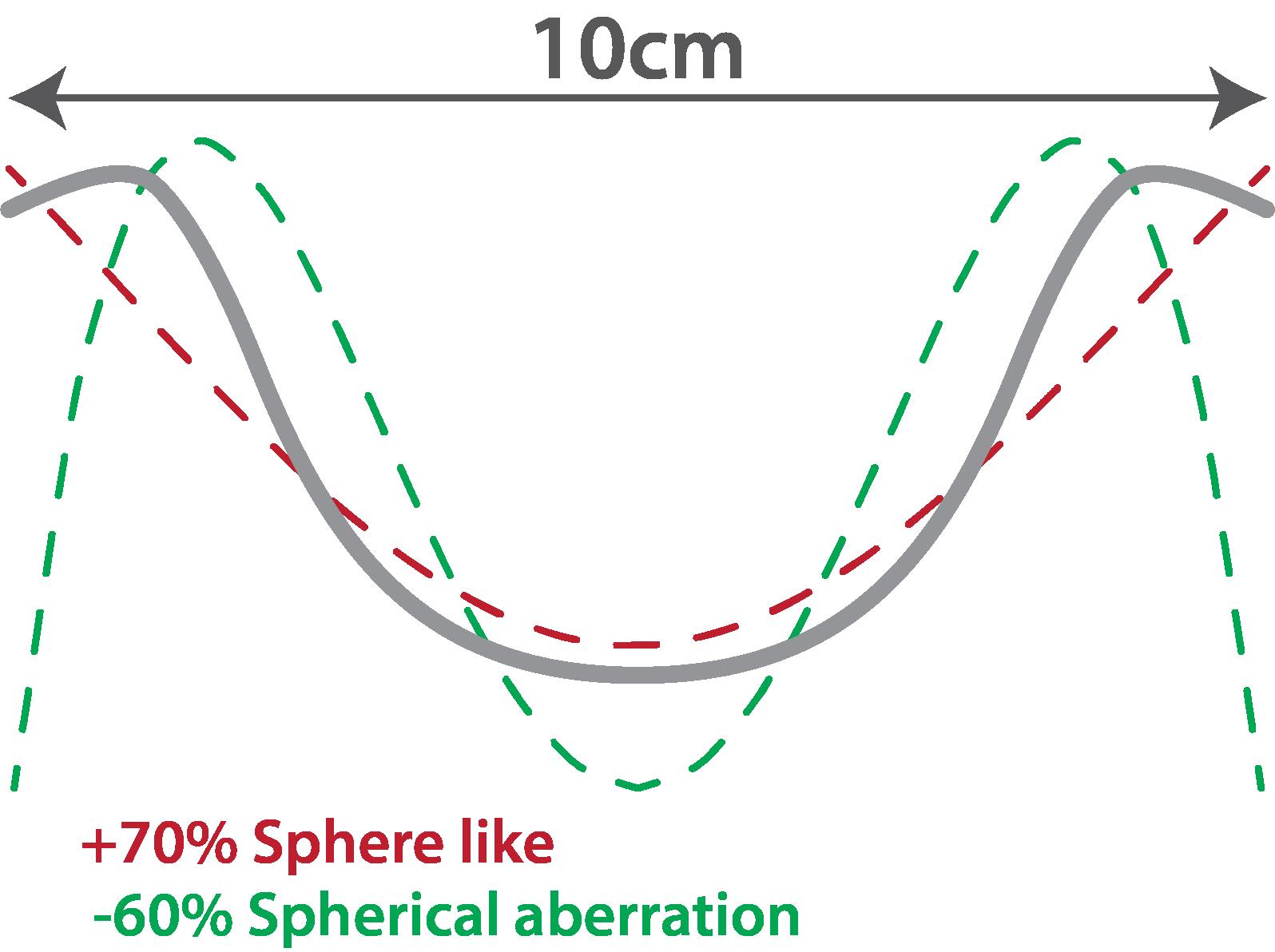 Spherical aberration bowl comparison 10cm