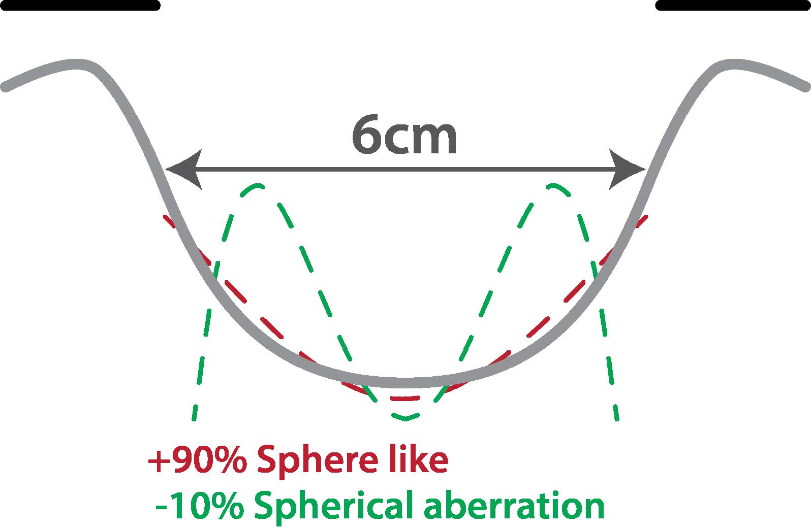 Spherical aberration bowl comparison 6cm