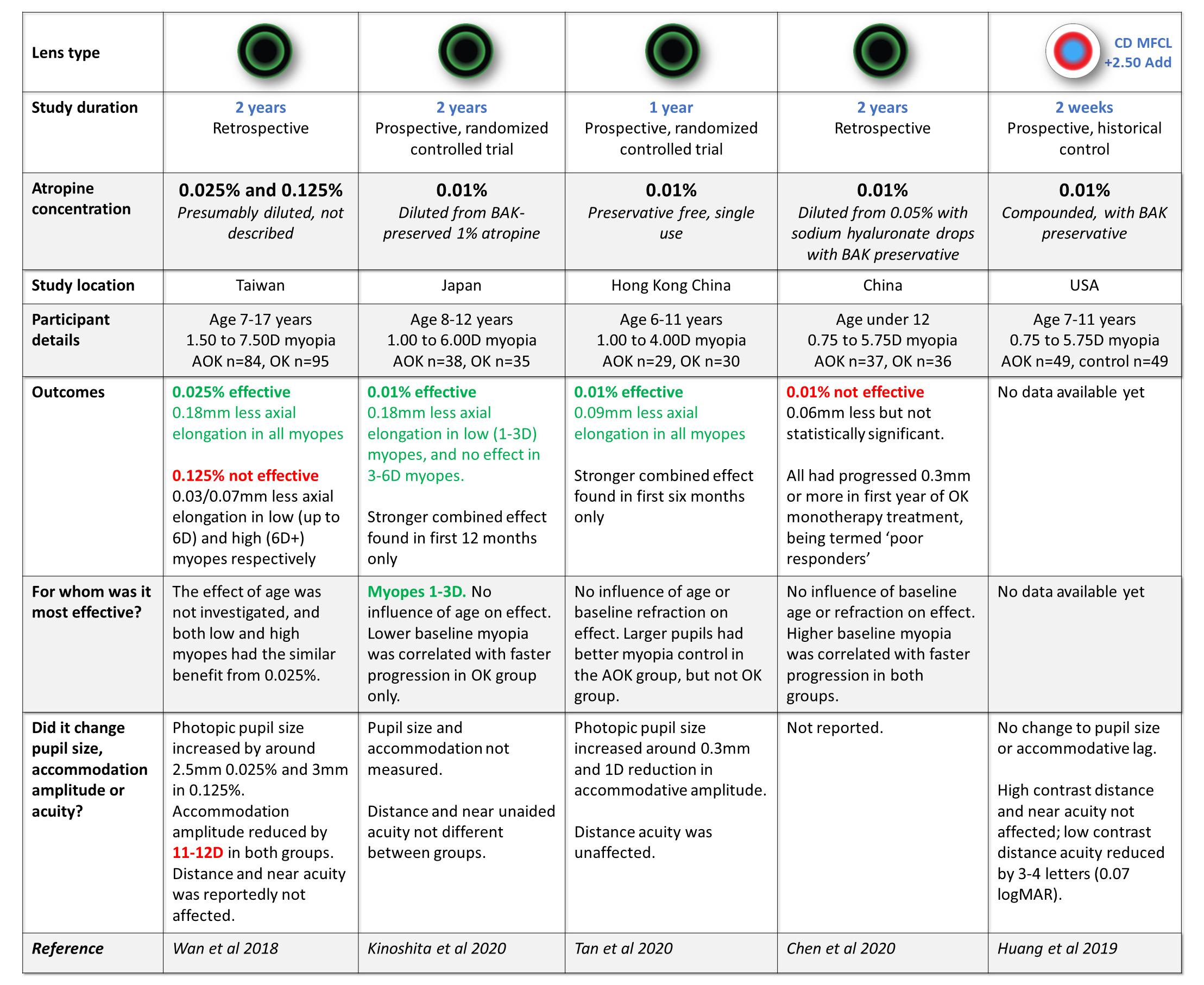 AOK summary table with shadow